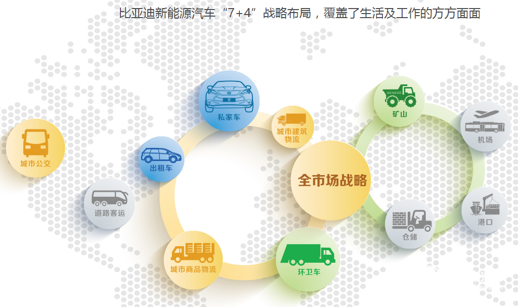 电池起家 技术为王 民营车企比亚迪登顶全球