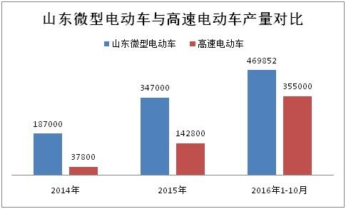 前10月山东微型电动车生产47万辆 全年有望突破60万辆