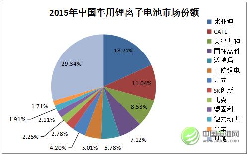 2015年中国车用锂离子电池市场各企业份额统计
