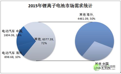 2015年全球与中国市场锂离子电池需求统计