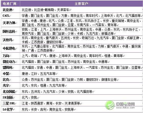 2015年中国新能源汽车市场主要厂商客户关系