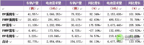 表4:2016年上半年中国新能源汽车产量及动力电池需求量