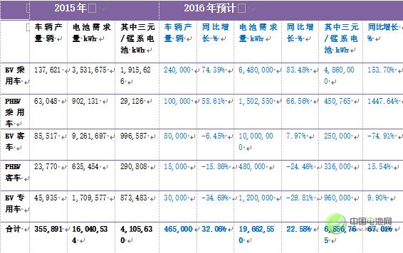表5:2016年中国新能源汽车产量及动力电池需求量预计