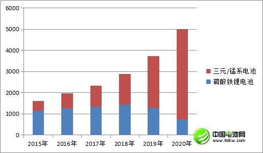 中国车用动力锂离子电池发展现状及预测(三)
