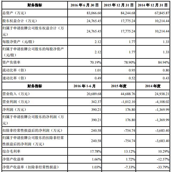 振华新材挂牌新三板 2016年半年报净利超390万元