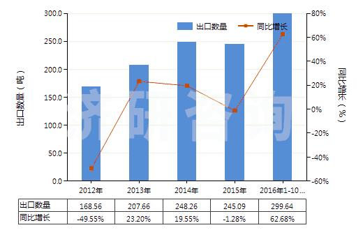 2012-2016年10月中国氯化钴进出口数据与未来趋势