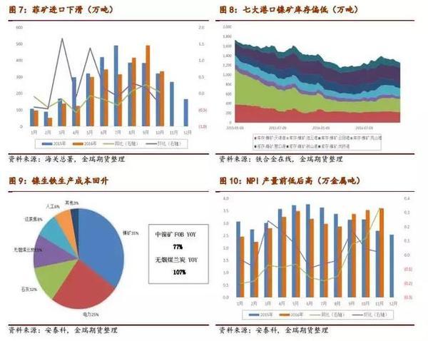 2017镍市场展望:镍供需缺口和价格重心深度剖析