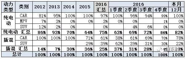 2016年12月新能源乘用车销量达3.8万 全年增长84%