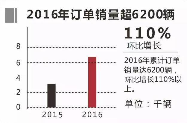 2016年银隆纯电动客车订单超6200辆 增长110%