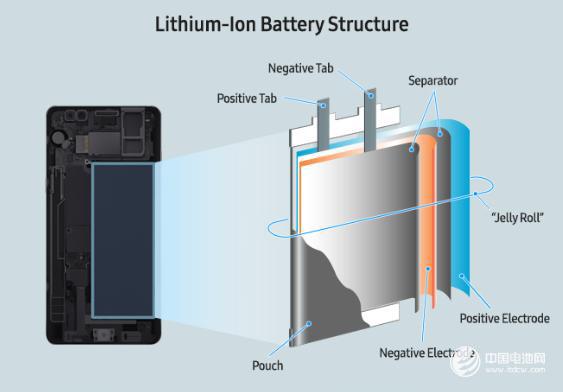 图:电池结构