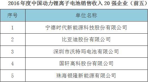 电源协会发布权威榜单 沃特玛稳居中国电池企业前三强.jpg