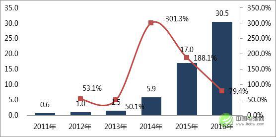图 1 2011-2016年中国锂动力电池出货量:Gwh