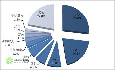 图 3 2016年中国锂动力电池企业竞争格局