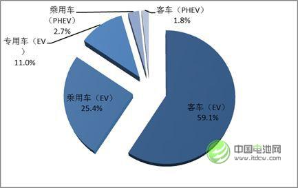 图 2 2016年中国锂动力电池不同市场领域消费结构
