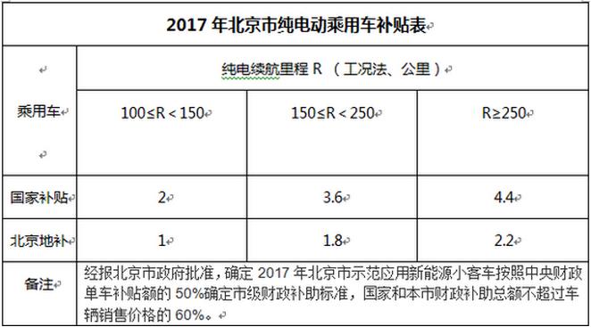 北京发布地方补贴 急速退坡