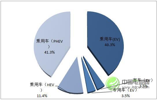 图 1 2016年外资企业在华动力电池出货不同市场领域消费结构