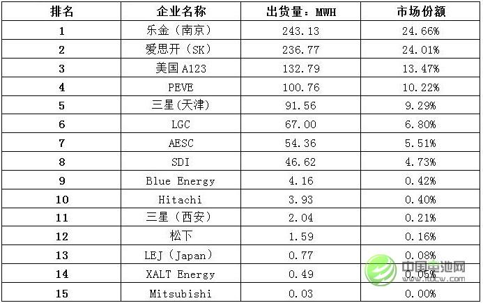 表 1 外资锂动力电池企业在华出货量排名
