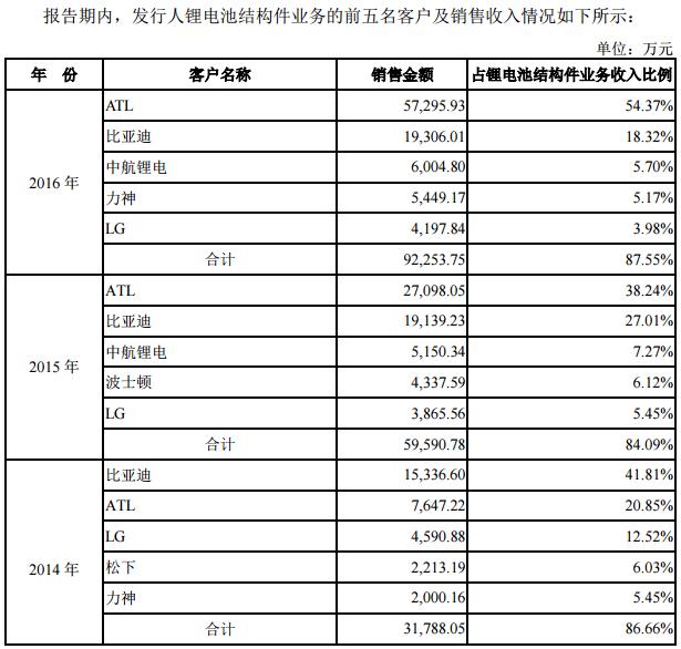 锂电池结构件生产商科达利IPO申请获批 拟赴中小板上市