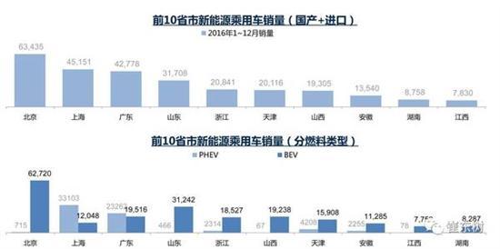 乘联会:2017年1月新能源乘用车销0.54万 普混0.98万