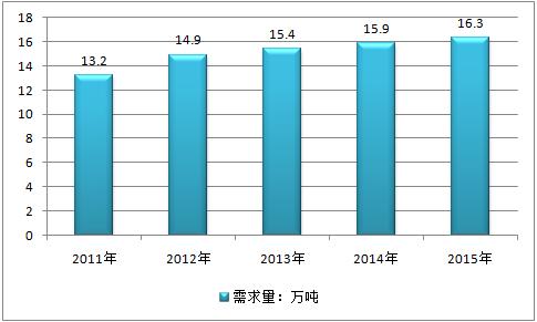 2016年全球碳酸锂市场需求格局变化统计