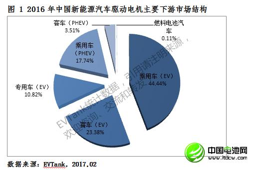 2016年中国新能源车驱动电机销量55.9万台 前八十强出炉