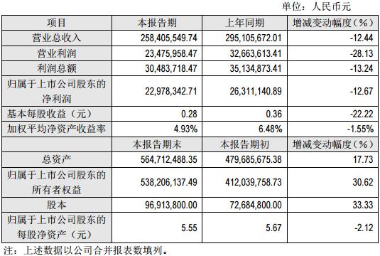 丰元股份2016年度主要财务数据和指标