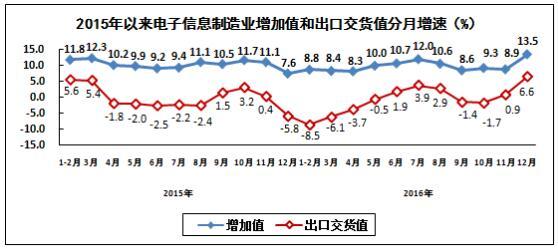 通信设备行业生产保持较快增长