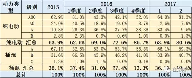 崔东树:新能源乘用车2017年2月销1.65万 环比1月增两倍