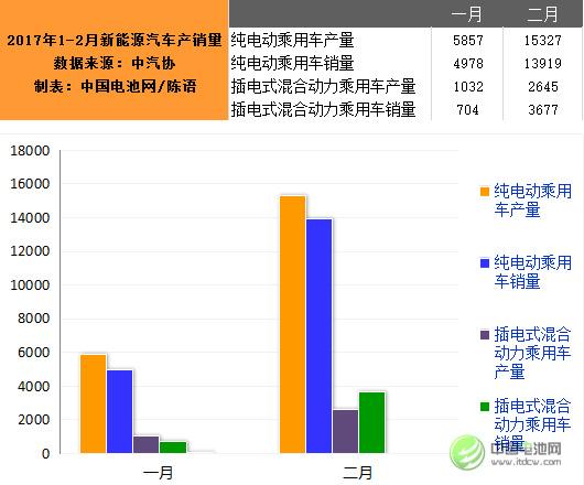 2月我国生产新能源汽车17972辆  同增15.5%