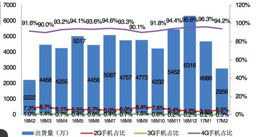 2月国内手机出货2955.9万部 国产品牌占88.7%