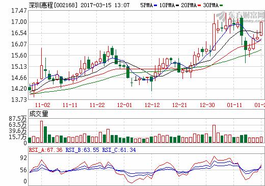 深圳惠程:拟19.61亿收购群立世纪及哆可梦控股权