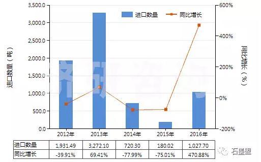 图 2012-2016年中国鳞片状天然石墨(HS25041010)进口量及增速统计