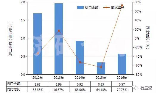 图 2012-2016年中国鳞片状天然石墨(HS25041010)进口总额及增速统计