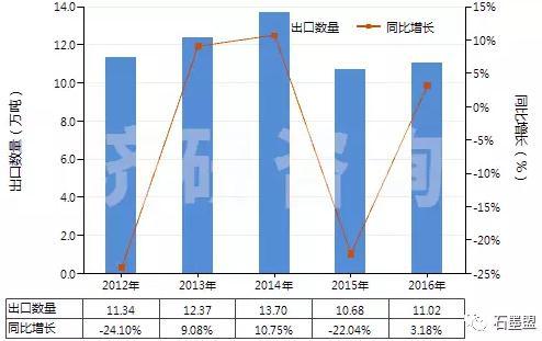 图 2012-2016年中国鳞片状天然石墨(HS25041010)出口量及增速统计