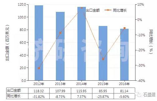 2012-2016年中国磷片状天然石墨(HS25041010)出口总额及增速统计