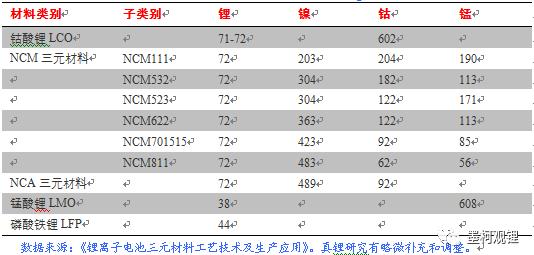 不同正极材料对应的金属资源需求情况(单位:kg/t)