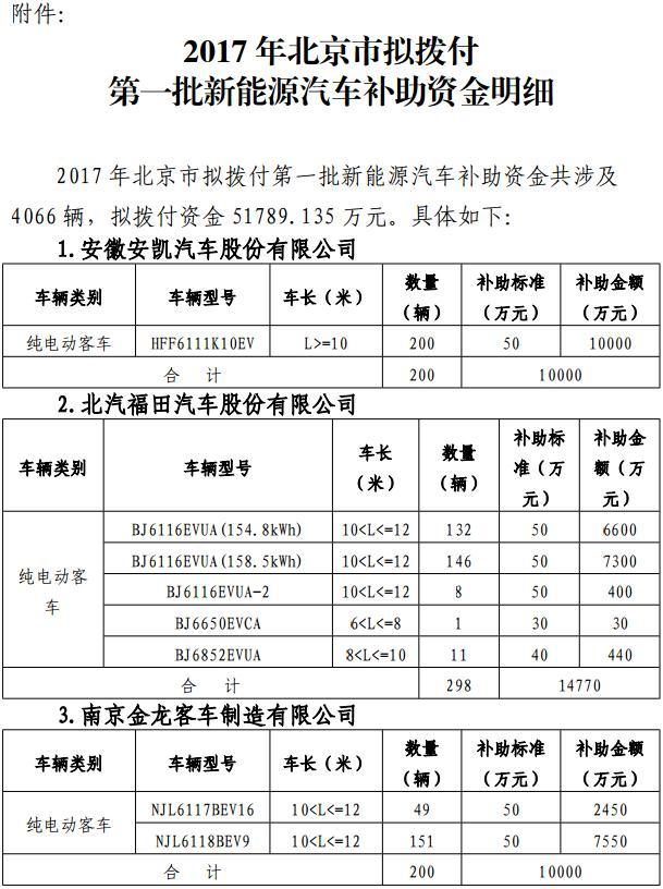 关于2017年北京市拟拨付第一批新能源汽车财政补助资金的公示