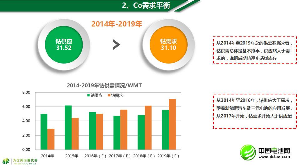 2014年至2019年钴总的供需数据