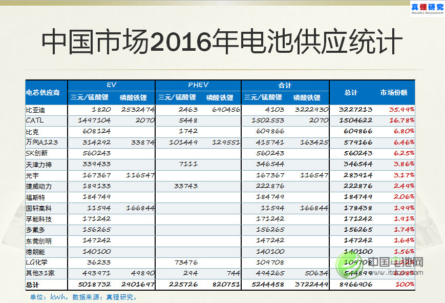 中国市场2016年电池供应统计