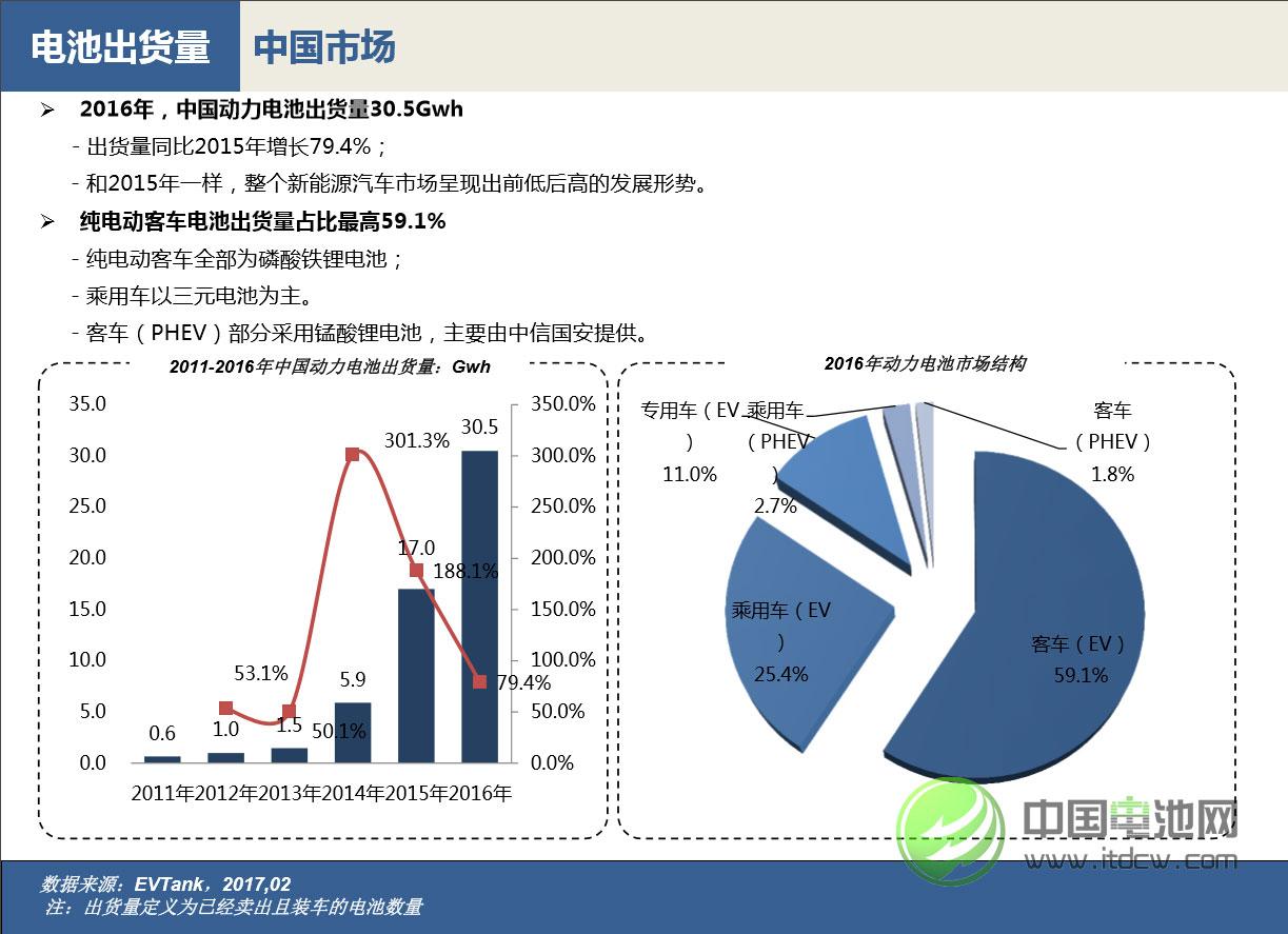 2016年中国动力电池出货量