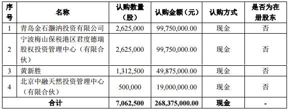 容汇锂业股票发行对象及认购数量
