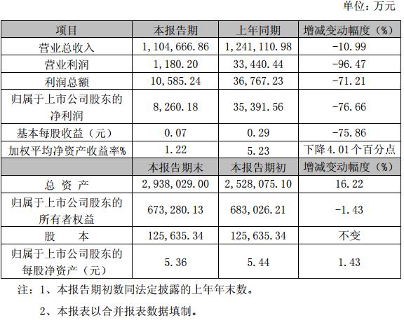 力帆股份2016年度主要财务数据和指标