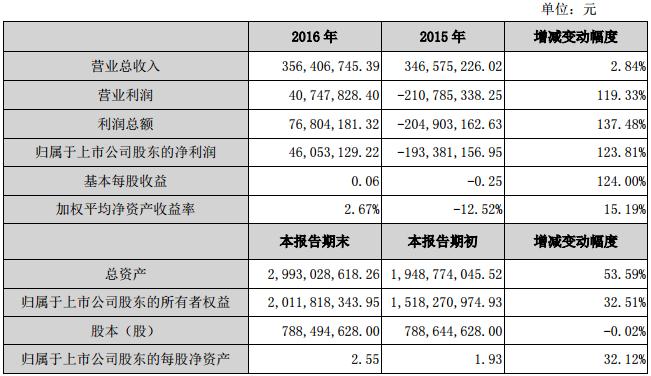 斯太尔:2016年净利4605.31万 扭亏为盈