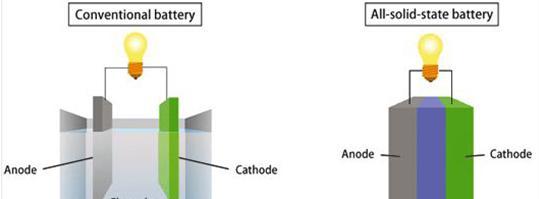 现代预测电池产业革新 未来聚焦固态电池研发