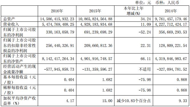 杉杉股份:2016年营收54.75亿元 锂电池材料收入40.96亿元