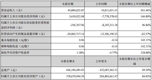 金银河:2017一季报净利363.99万 同比增长146.80%