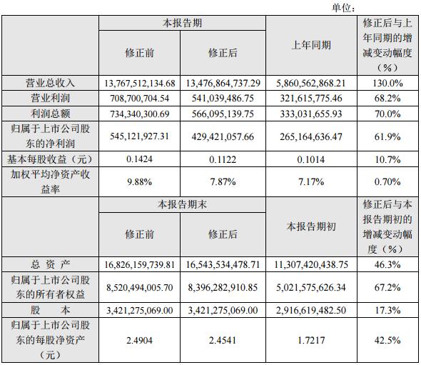胜利精密:2016年营收134.77亿 同比增长130%