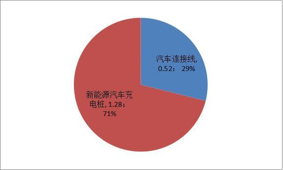 奇才股份2016年收入结构(单位:亿元)