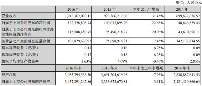 南洋科技:2016年净利1.23亿 同比增长22.68%