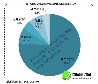 2017年Q1中国动力电池出货量1228.3Mwh 企业30强榜单出炉